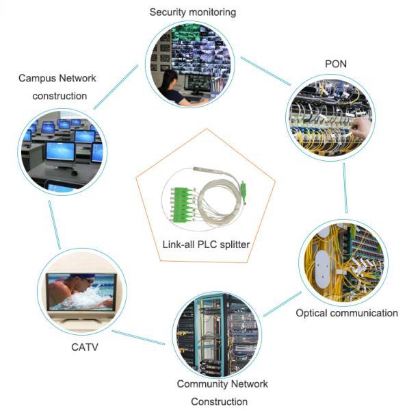 plc splitter application