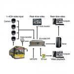 Quality 4CH 3G/GPS SD Card Mobile DVR for sale