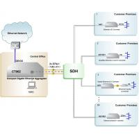 Buy cheap Compact Gigabit Ethernet Aggregator, GE - STM1 Fiber Optic Convergence from wholesalers