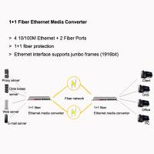 Quality 1+1 Fiber Ethernet Media Converter, 4 10/100 Ethernet, support jumbo frame for sale