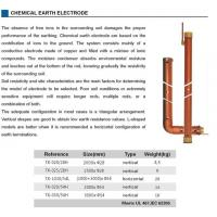 Earthing Conductor